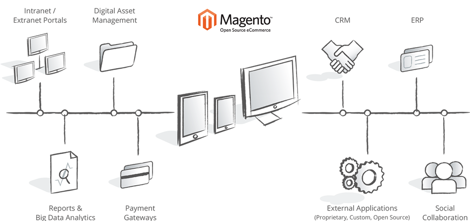Magento Web Development Applications