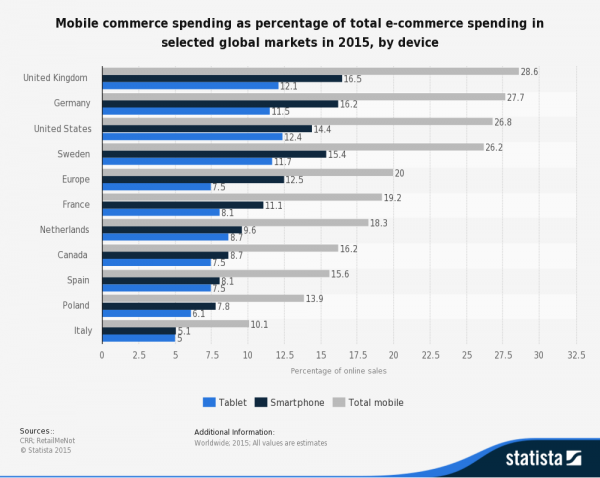 mobile commerce spending