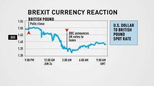Brexit pound currency