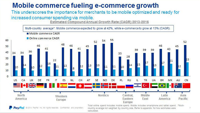 mcommerce growth