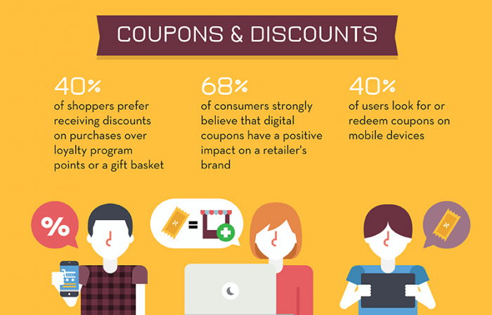 ecommerce coupons and discounts