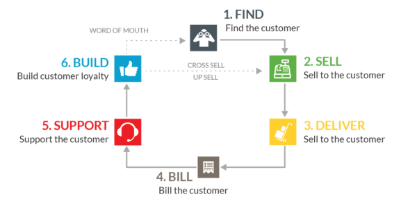 customer life cycle management