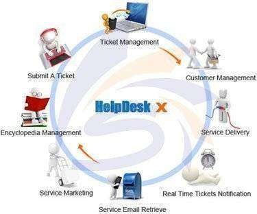 about help desk software