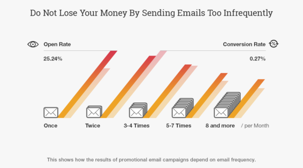 email newsletter frequency