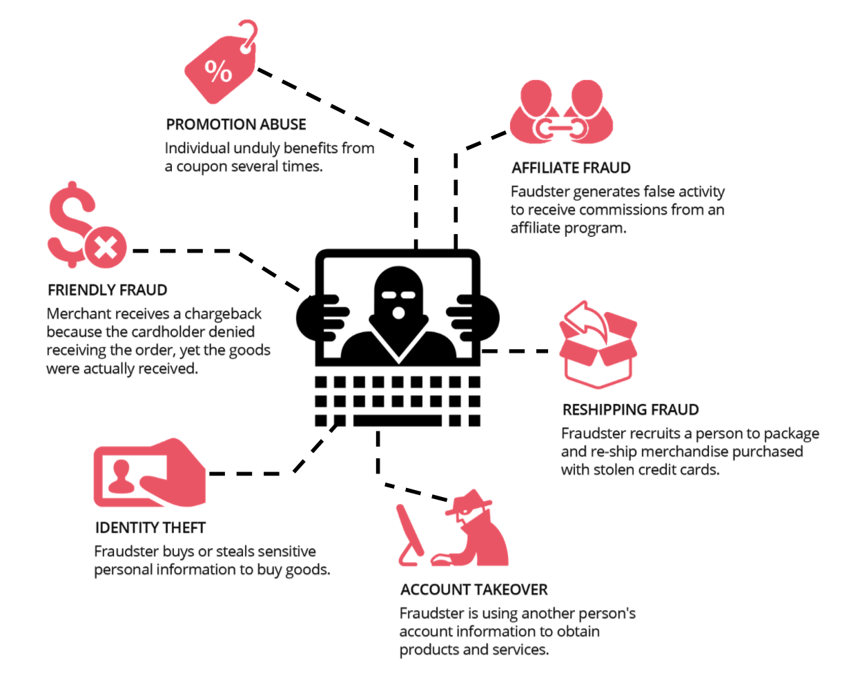 types of ecommerce fraud